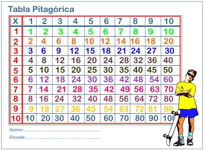 comrecursos para el aula tablas de pitagorica