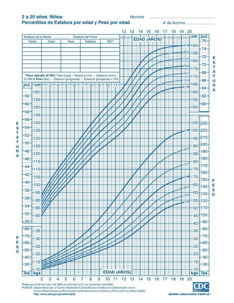 percentiles-estatura-edad-m