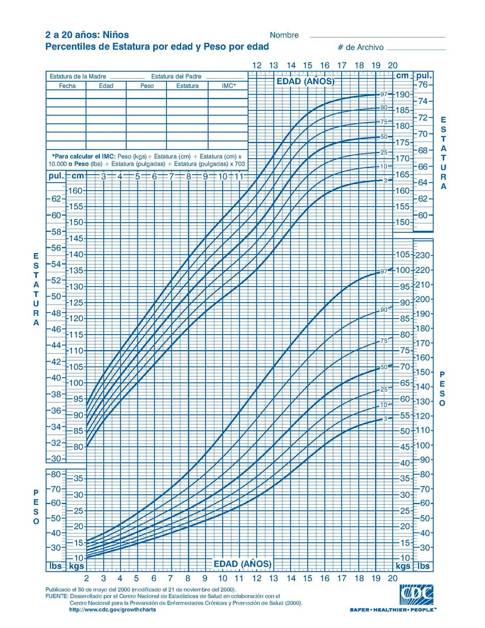 tabla percentil altura ninos espana