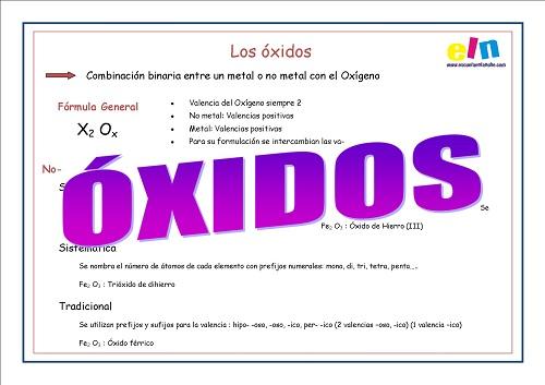 Formulación INORGÁNICA OXIDOS