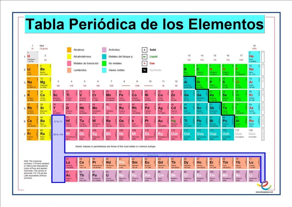 Tabla periodica con valencias periodic tables tab jpg tabla periodica urtaz Gallery