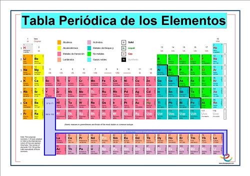 Formulacin inorgnica las valencias valencias qumica tabla periodica urtaz Image collections