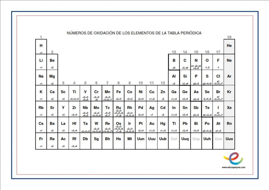Formulaci n y nomenclatura de compuestos qu micos valencias de los tabla periodica urtaz Gallery