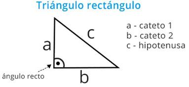 ley de Pitágoras