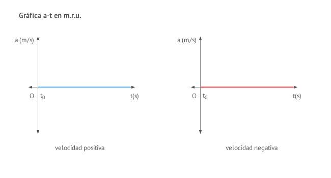 grafica movimiento rectilíneo y uniforme