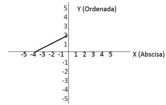 ecuación recta